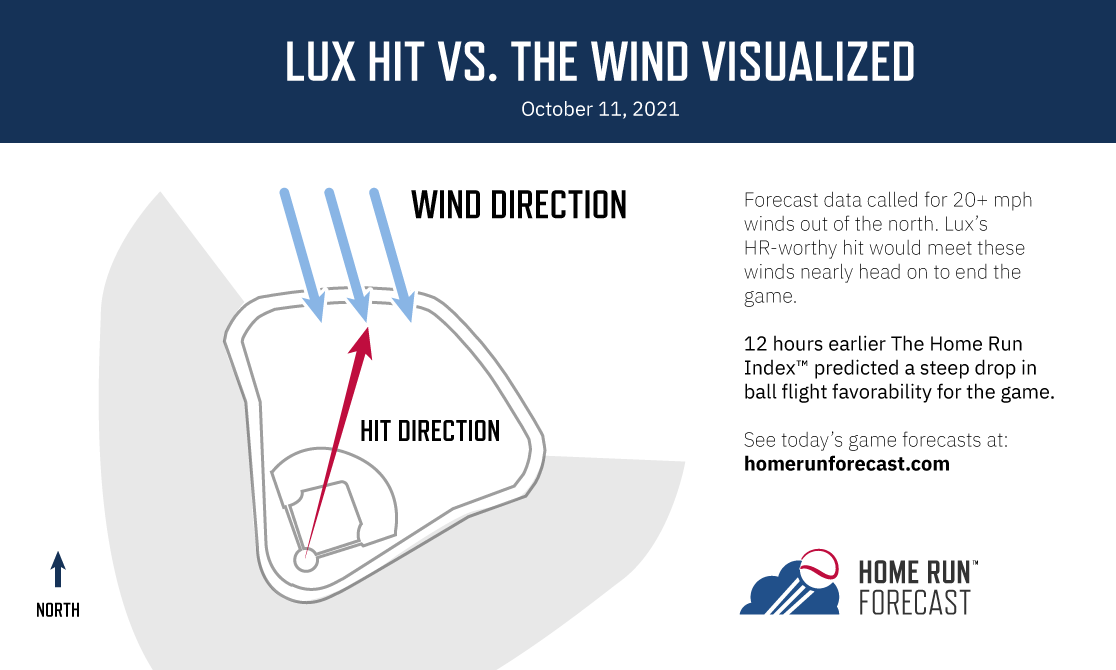 Homerunforecast.com can explain why Gavin Lux's no-doubt game-tying home run was just a long out.